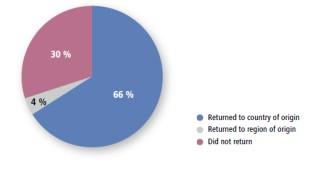 Return rate Data source: University of Oldenburg 2011