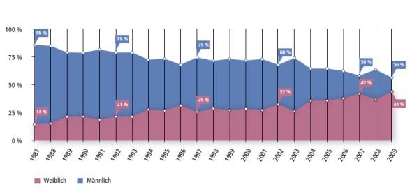 Geschlechterverhältnis im Zeivergleich Datenquelle: Universität Oldenburg 2011