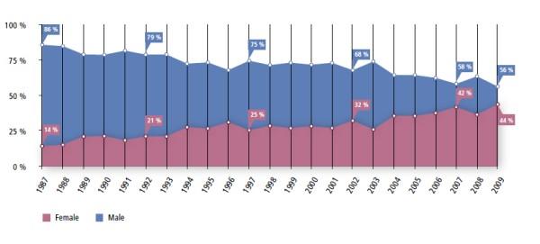 Comparison of gender distribution over time Data source: University of Oldenburg 2011